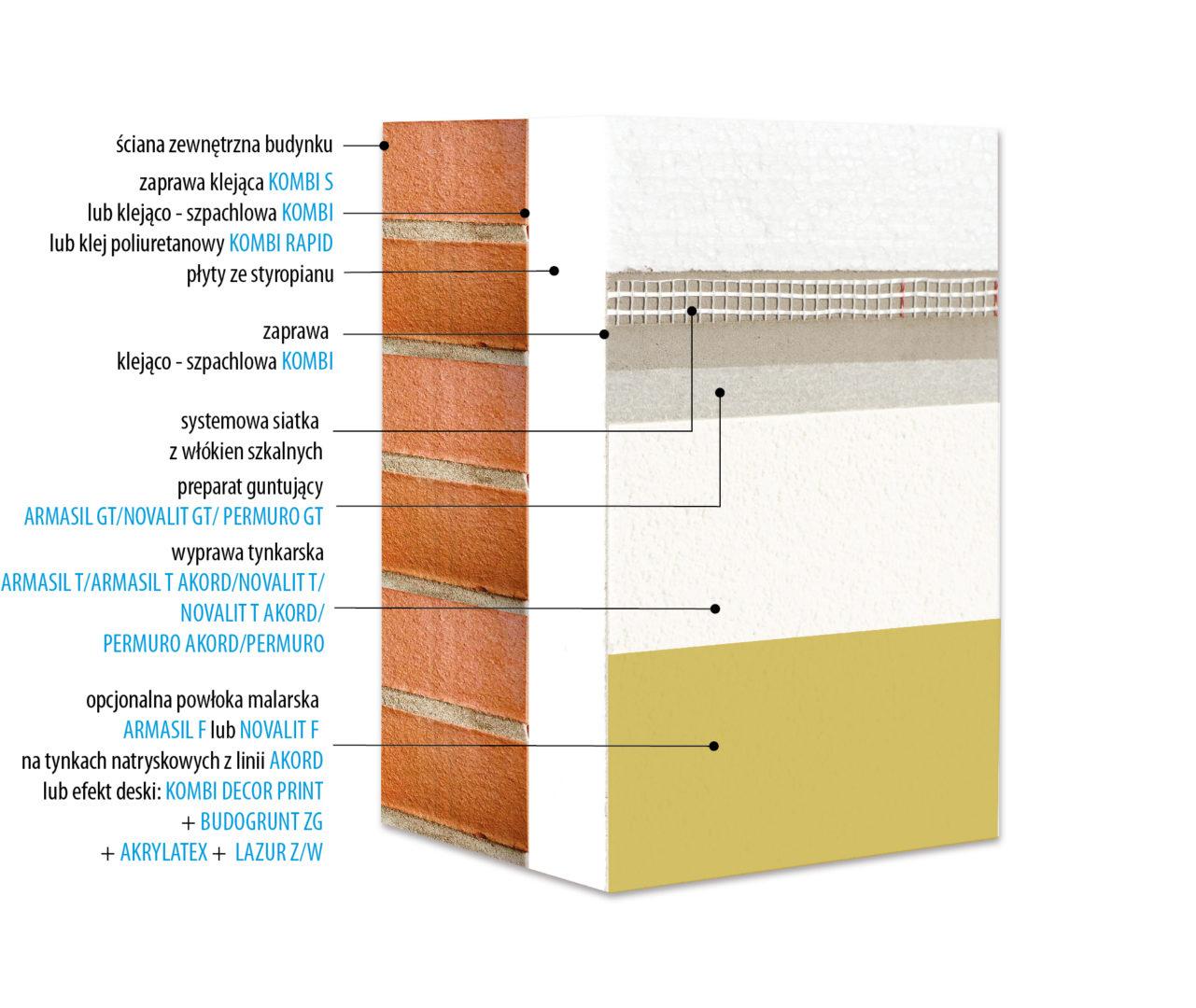 System ocieplania i docieplania budynków KABE THERM RENO