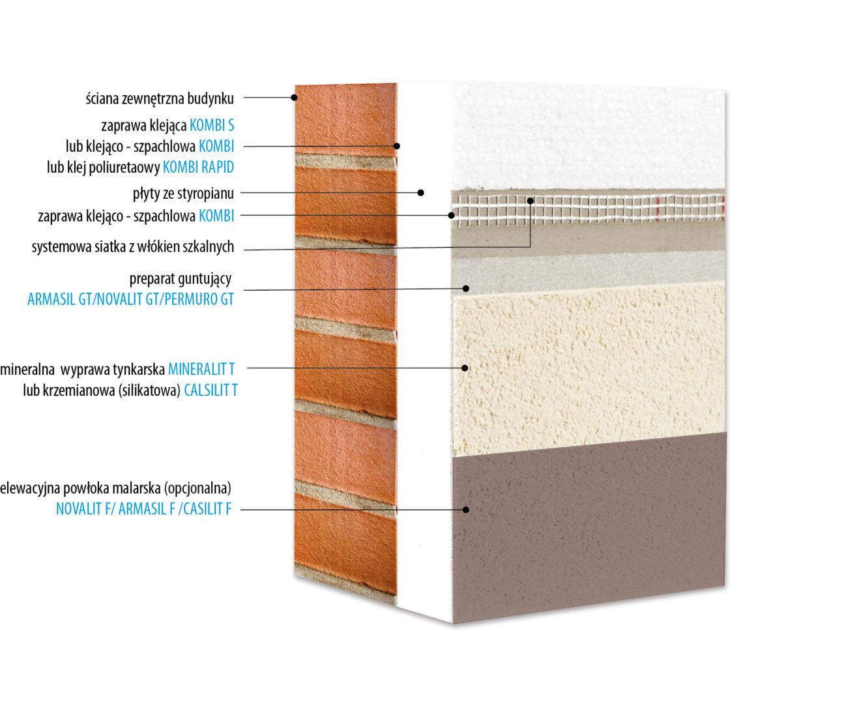 System ocieplania ścian zewnętrznych KABE THERM SM i KABE THERM SM RENO