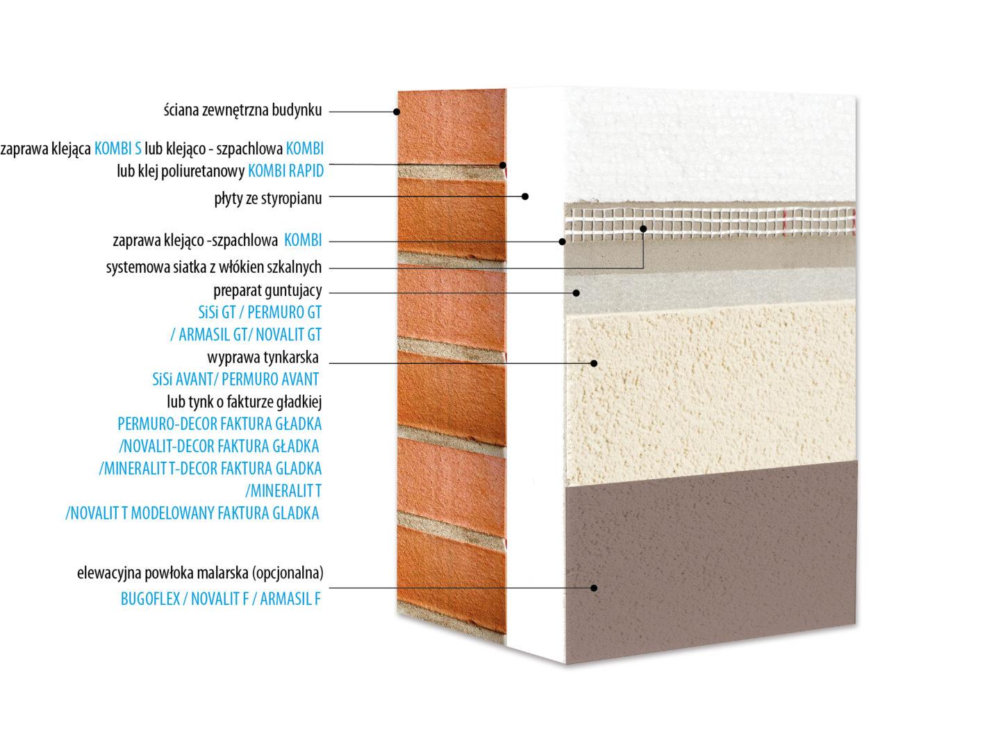 KABE THERM AVANT system ocieplania budynków styropianem